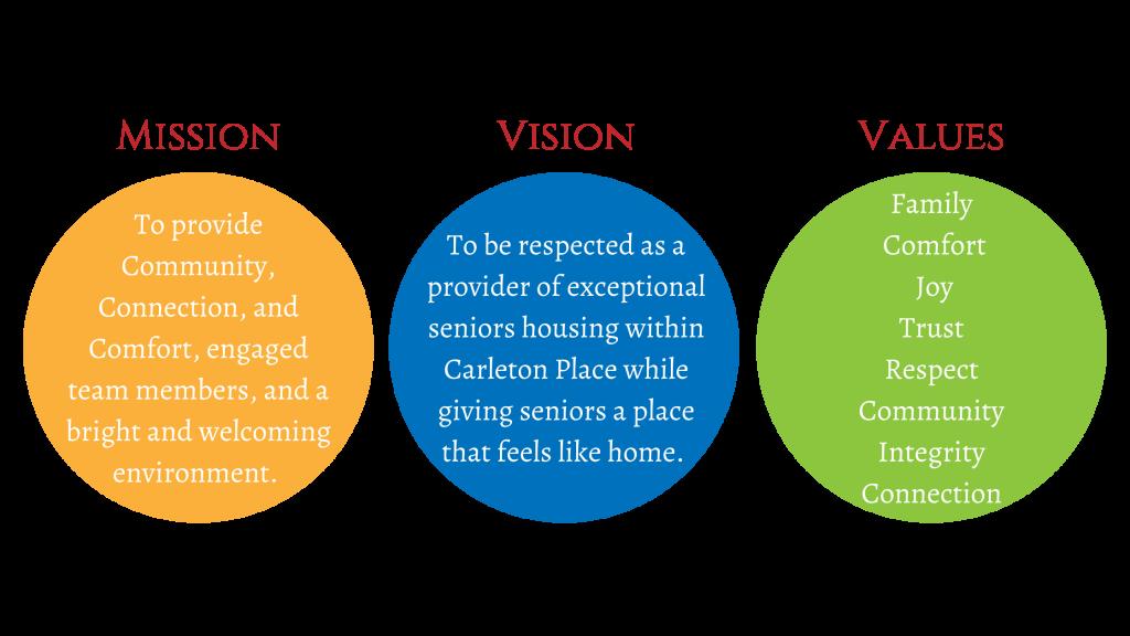 Mission, Vision, Values logo